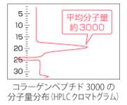 決め手は吸収率。コラーゲンペプチド3000のチカラ。